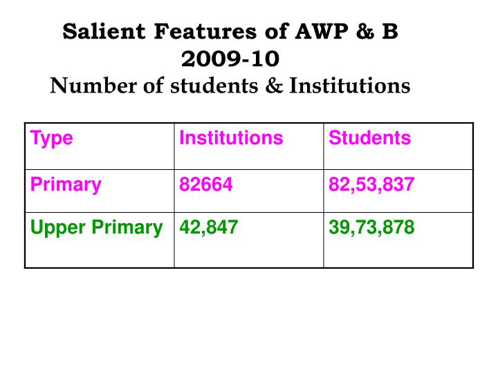 Salient Features of AWP & B 2009-10