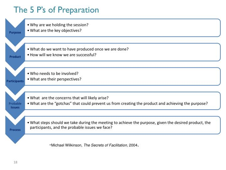 The 5 P's of Preparation