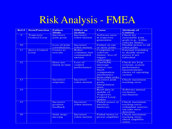 Risk Analysis - FMEA