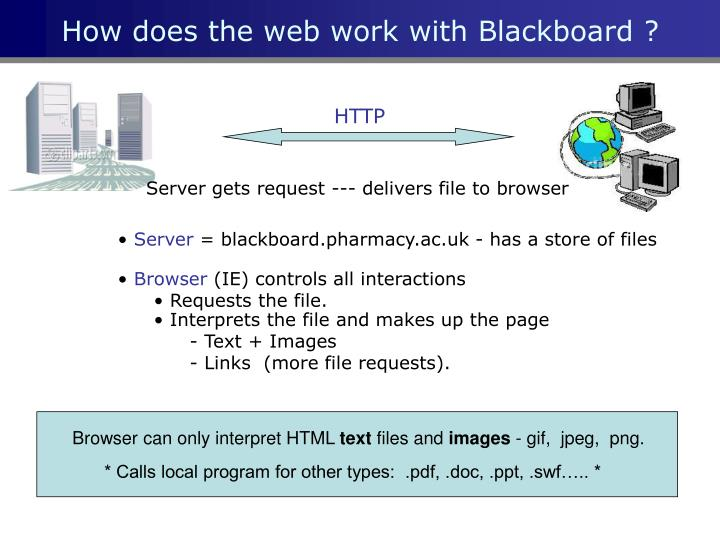How does the web work with Blackboard ?