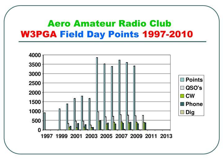 Aero Amateur Radio Club