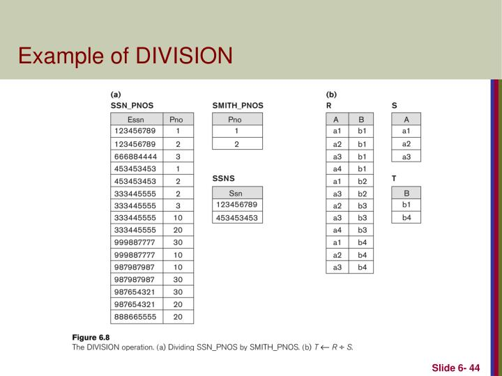 Example of DIVISION