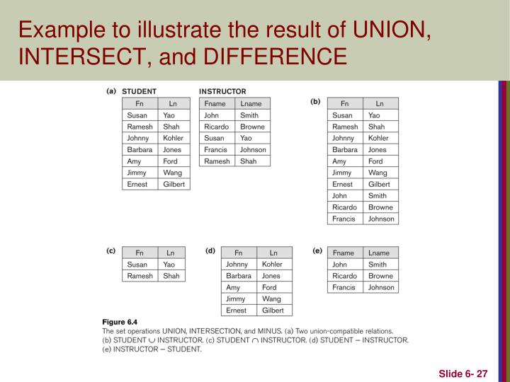 Example to illustrate the result of UNION, INTERSECT, and DIFFERENCE