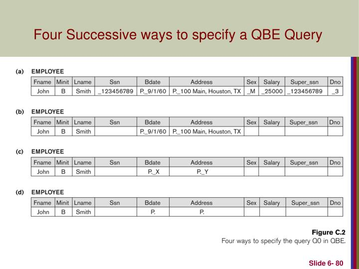 Four Successive ways to specify a QBE Query