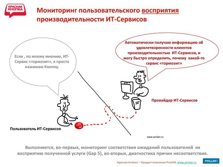 Мониторинг пользовательского