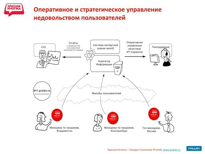 Оперативное и стратегическое управление недовольством пользователей