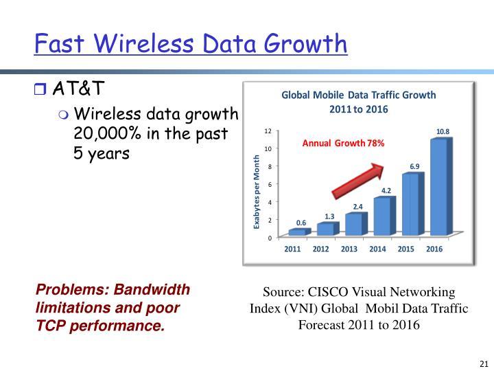 Fast Wireless Data Growth