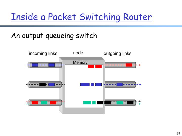 Inside a Packet Switching Router