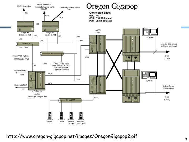 http://www.oregon-gigapop.net/images/OregonGigapop2.gif