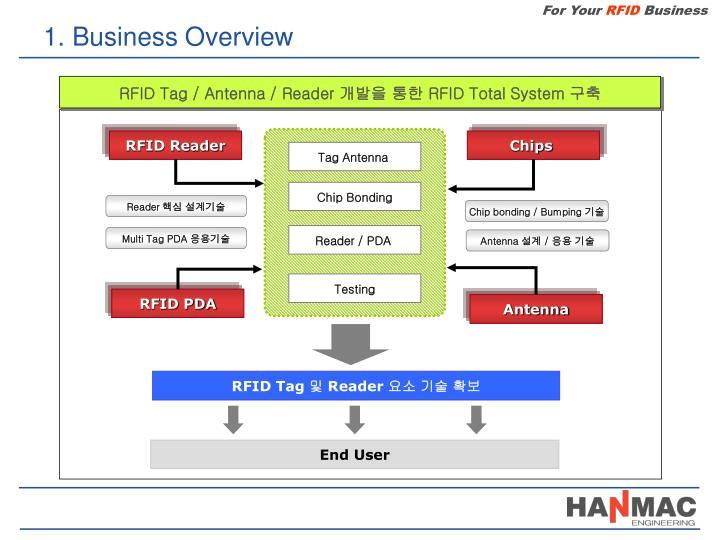 RFID Tag / Antenna / Reader