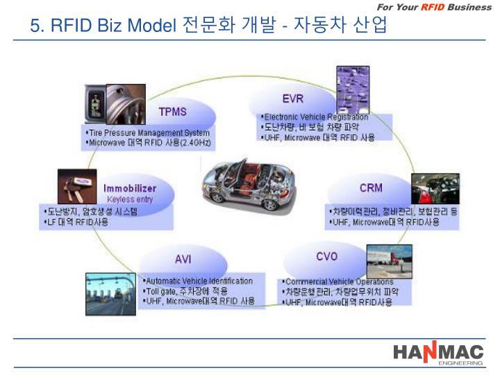 5. RFID Biz Model