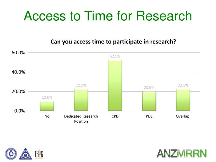 Access to Time for Research