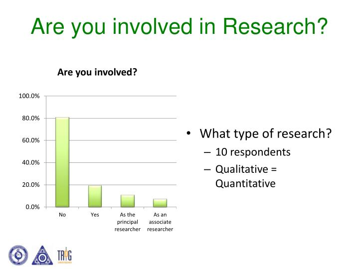 Are you involved in Research?