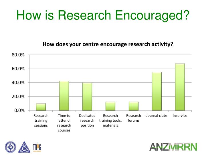How is Research Encouraged?