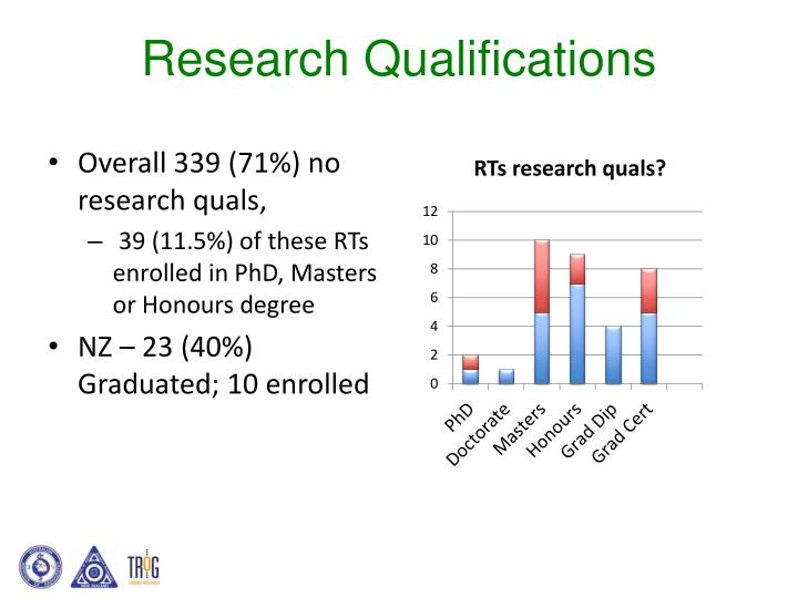 Research Qualifications