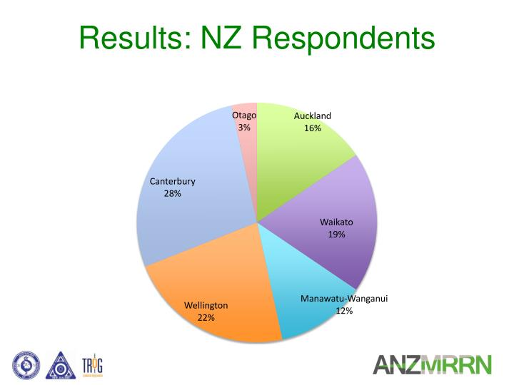 Results: NZ Respondents