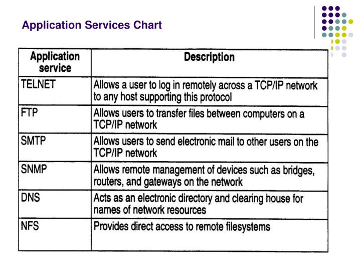 Application Services Chart