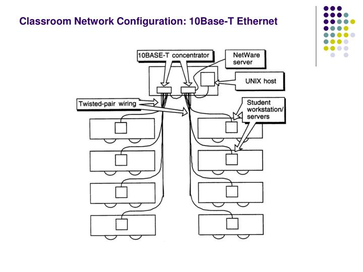 Classroom Network Configuration: 10Base-T Ethernet