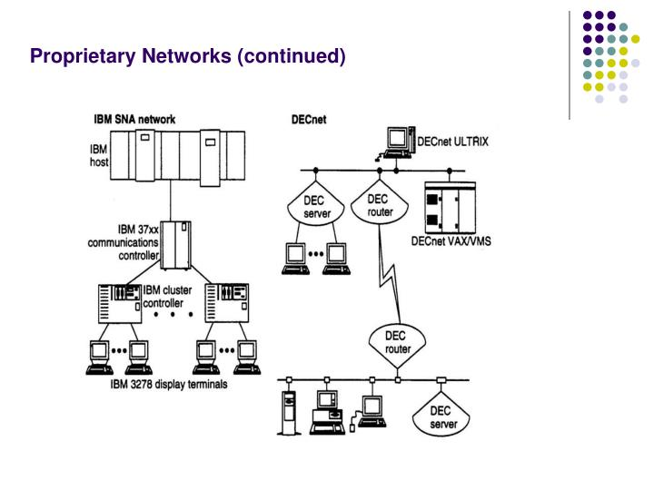 Proprietary Networks (continued)