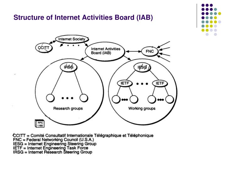 Structure of Internet Activities Board (IAB)