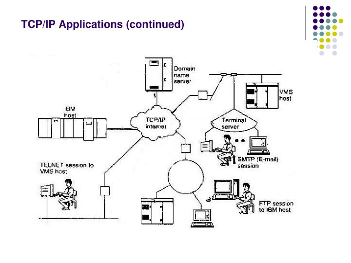 TCP/IP Applications (continued)