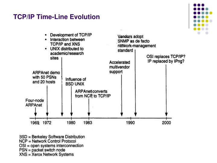 TCP/IP Time-Line Evolution