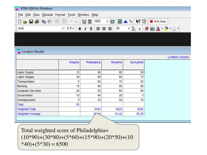 Total weighted score of Philadelphia= (10*90)+(30*80)+(5*60)+(15*90)+(20*50)+(10*40)+(5*30) = 6500