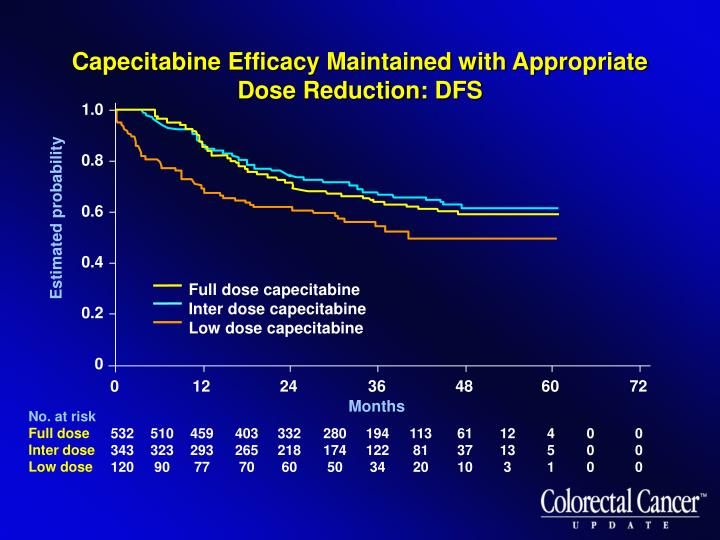 Capecitabine Efficacy Maintained with Appropriate