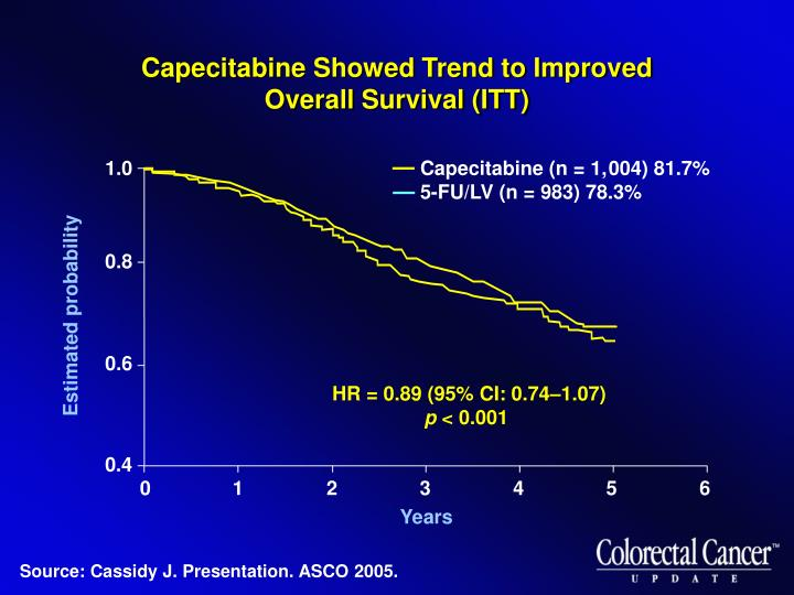 Capecitabine Showed Trend to Improved