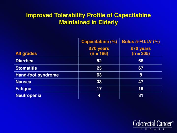 Improved Tolerability Profile of