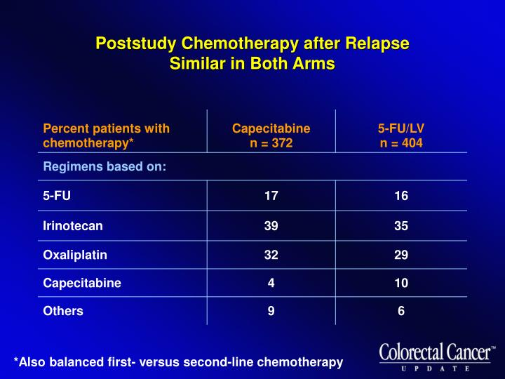 Poststudy Chemotherapy after Relapse