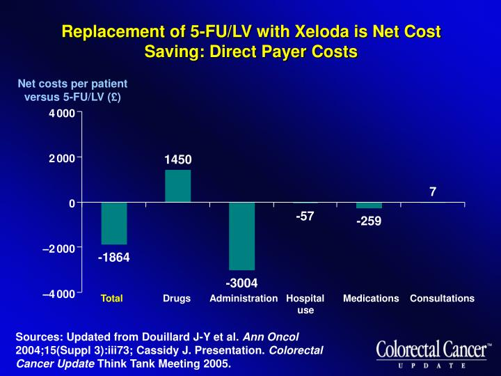Replacement of 5-FU/LV with Xeloda is Net Cost Saving: Direct Payer Costs