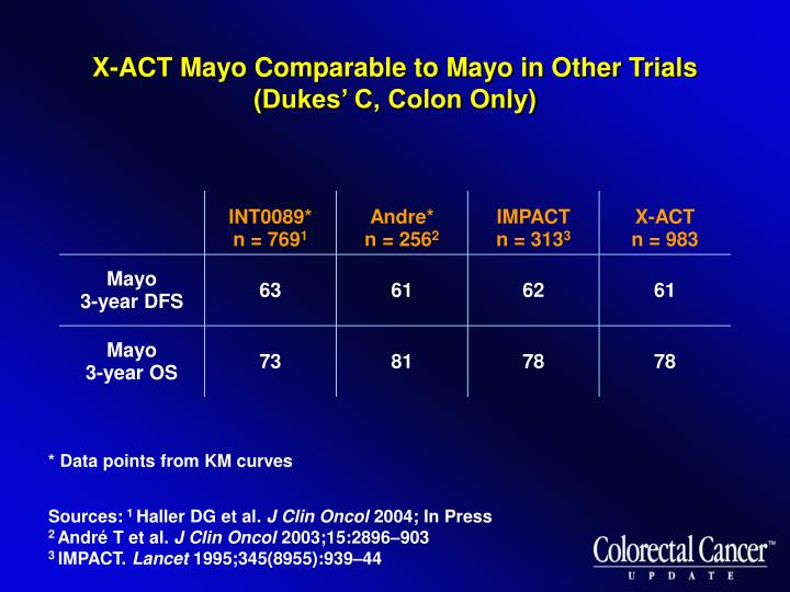 X-ACT Mayo Comparable to Mayo in Other Trials (Dukes' C, Colon Only)