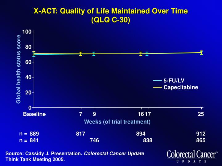 X-ACT: Quality of Life Maintained Over Time