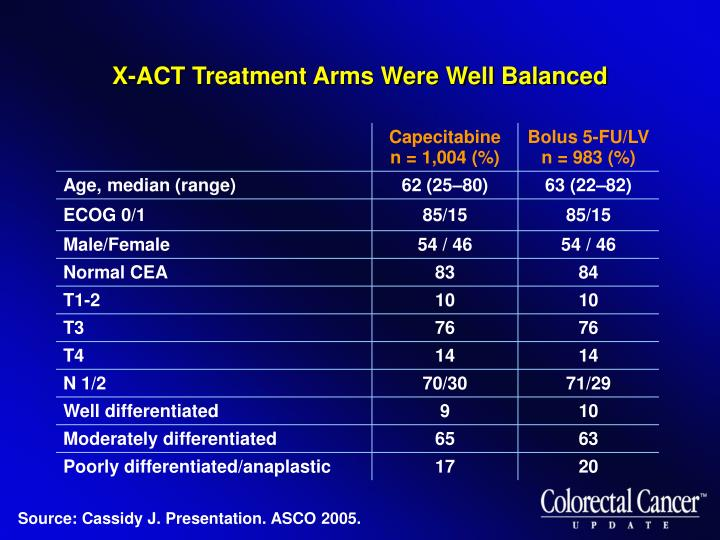 X-ACT Treatment Arms Were Well Balanced