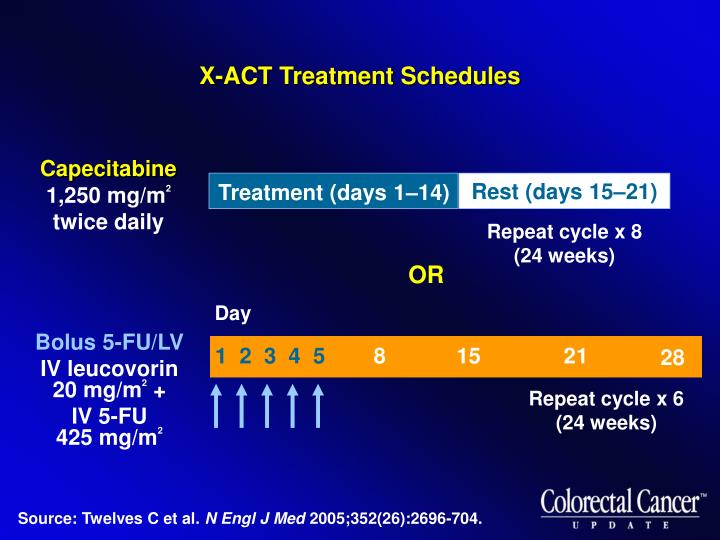 X-ACT Treatment Schedules