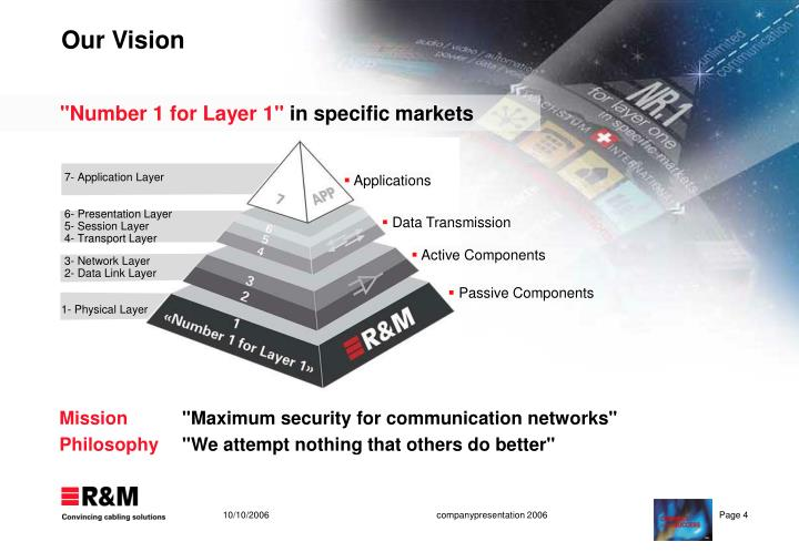 7- Application Layer