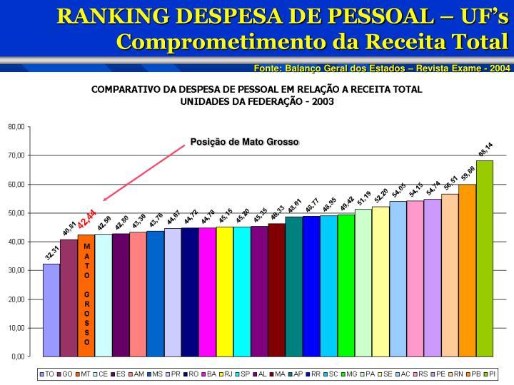 RANKING DESPESA DE PESSOAL – UF's