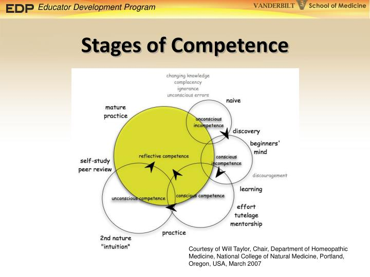 Stages of Competence