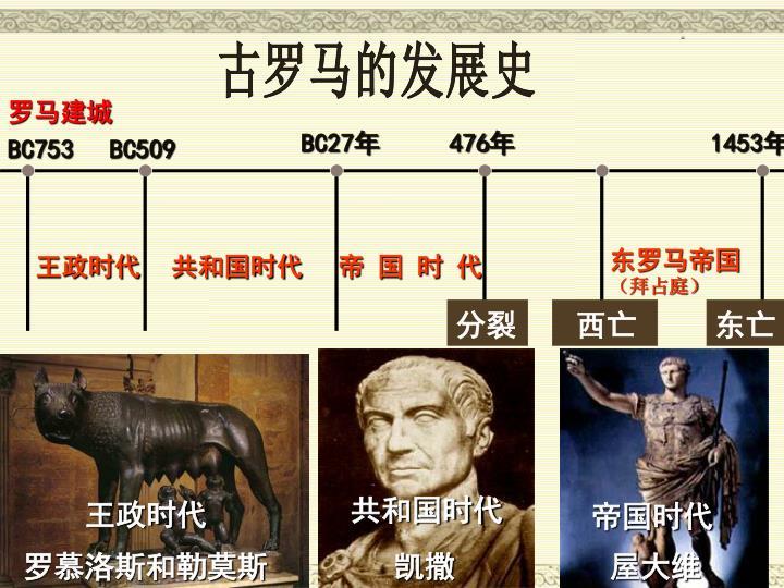 古罗马的发展史