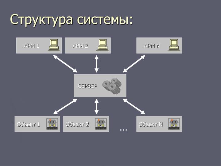Структура системы: