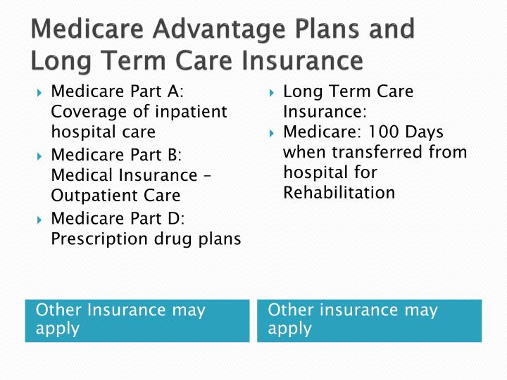 Medicare Advantage Plans and Long Term Care Insurance