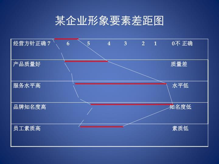 某企业形象要素差距图