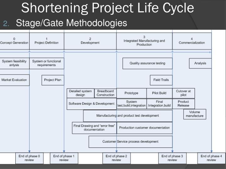 Shortening Project Life Cycle