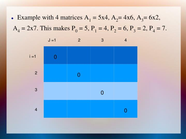 Example with 4 matrices A