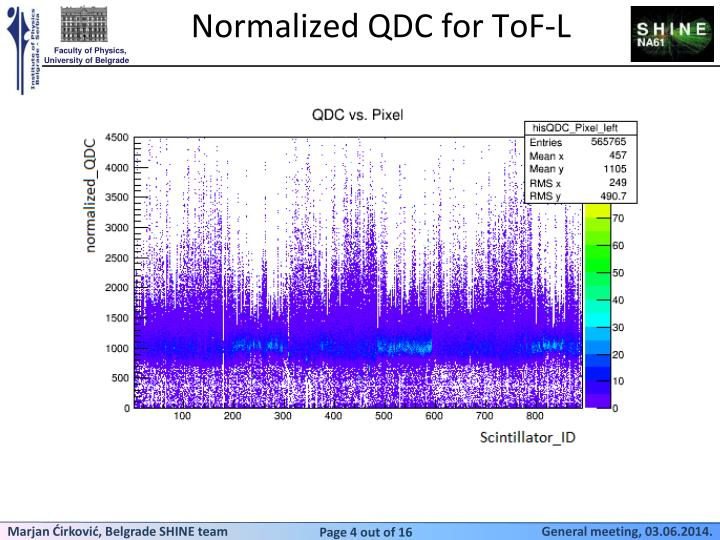 Normalized QDC for ToF-L