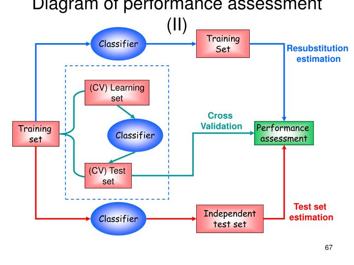 Diagram of performance assessment (II)