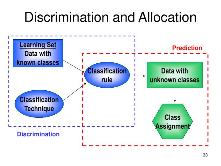 Discrimination and Allocation