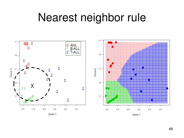Nearest neighbor rule