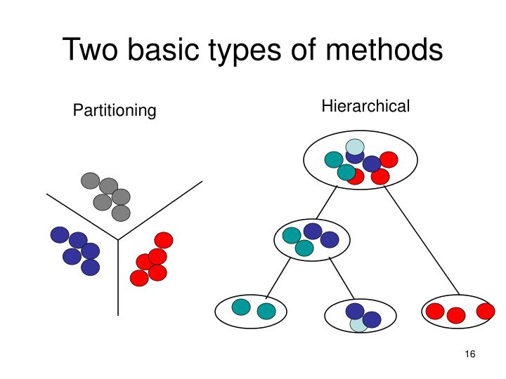 Two basic types of methods